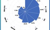 月薪轻松过万?当代中国蓝领的工资究竟有多高?